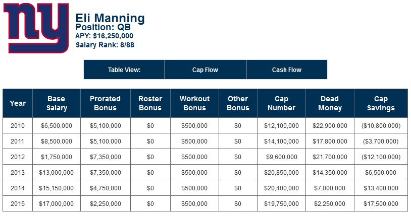 Eli Manning - contractual breakdown as of September 3, 2013