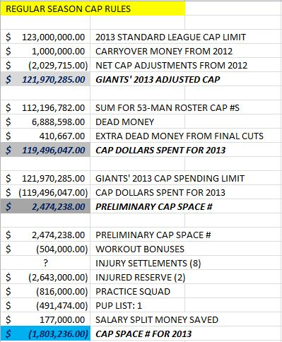 Giants' Cap Hits from player 1 to 53 as of 9-3-2013 - 6 of 6