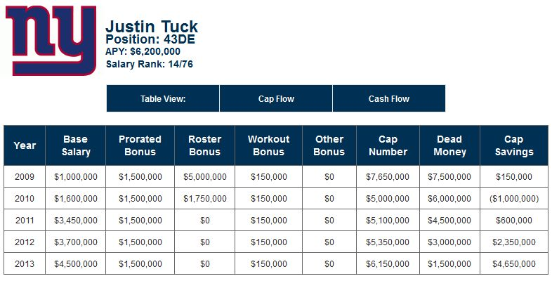 Justin Tuck salary - as of 4-7-2013