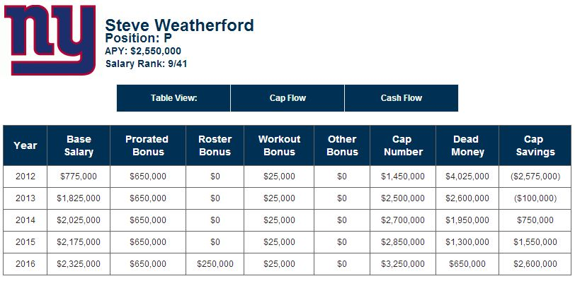 Steve Weatherford contract - July 10, 2013
