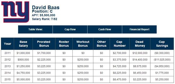 David Baas' Contract Details - Courtesy by OverTheCap.com