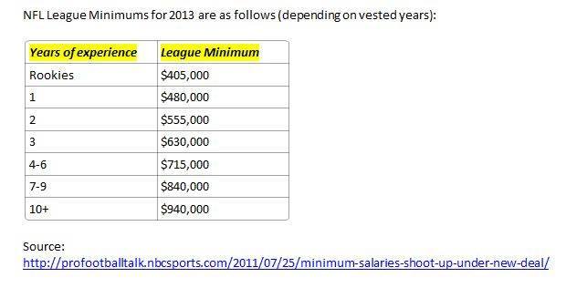 NFL league minimum salaries for 2013
