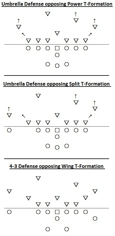 Umbrella Defense, Split T-Formation, Wing-T Formation