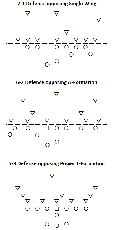 Single Wing, A-Formation, 5-3 Defense