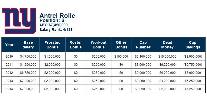 Antrel Rolle - contractual breakdown as of February 18, 2013