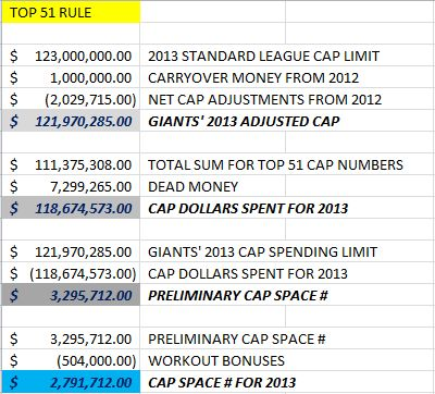 Giants' Cap Hits from player 1 to 53 as of 9-3-2013 - 5 of 6