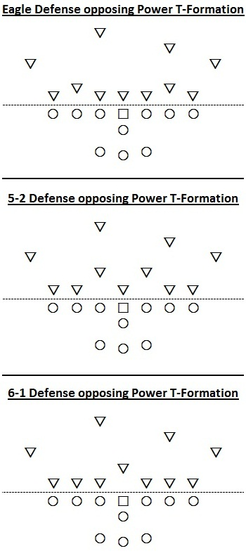 Eagle Defense, Power T-Formation