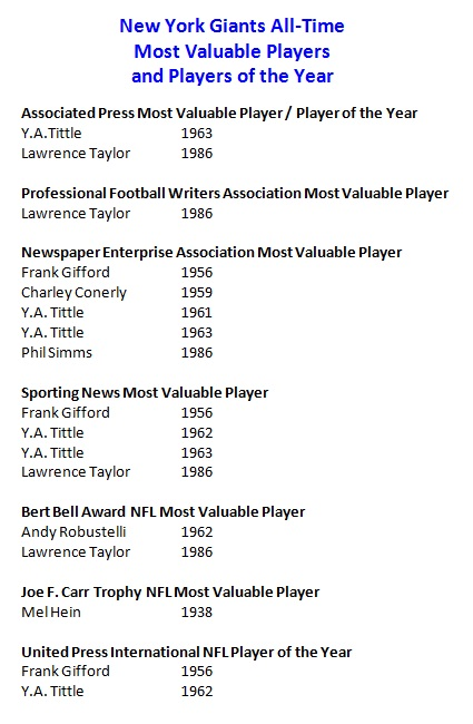New York Giants All-Time Most Valuable Players and Players of the Year