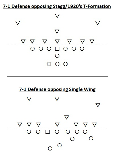T-Formation and Single Wing