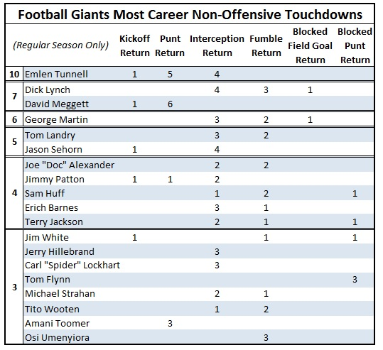 most non offensive TDs c